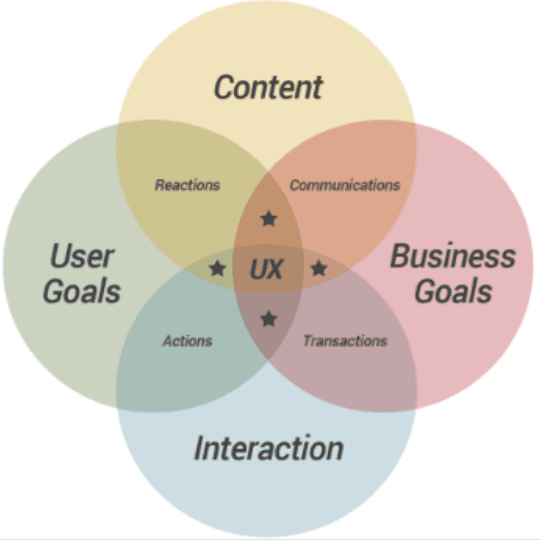 Improve User Experience