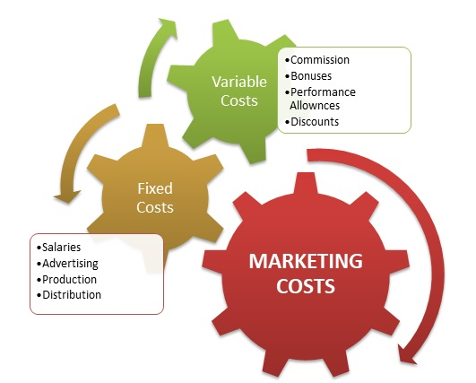 marketing costs