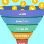 Sale Funnel